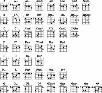 Learning Guitar Chords | Guitars 101 - Your Guitar Bible