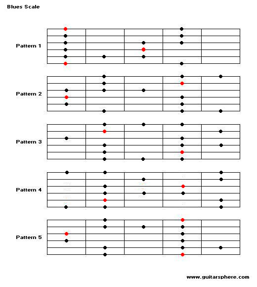 How Long Does Learning Electric Guitar Usually Take?