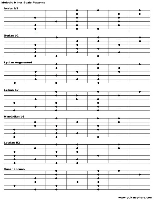 Guitar Scale Modes | Guitars 101 - Your Guitar Bible